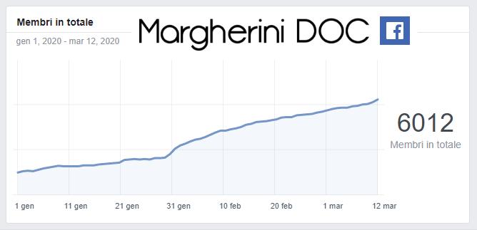 MEMBRI Margherini DOC - grafico statistiche membri totali da inizio 2020 a 12 marzo MARGHERA CATENE MALCONTENTA